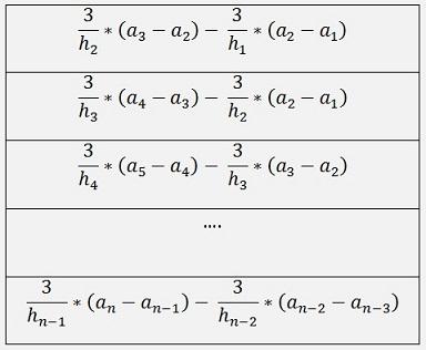 Periodic Splines